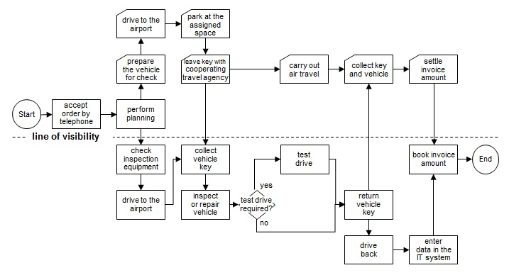 Service engineering reference model the diagram below demonstrates how this works using the example of airport repair shop services mentioned earlier figure service blueprint malvernweather Images
